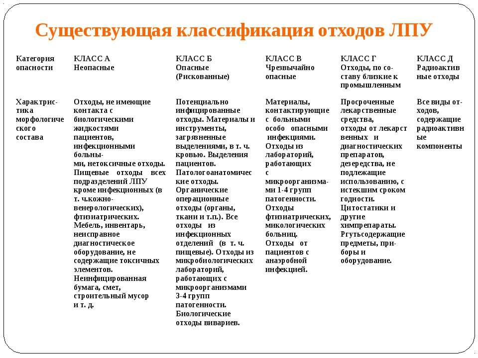 Существующая классификация отходов ЛПУ Категория опасности КЛАСС А Неопасные ...