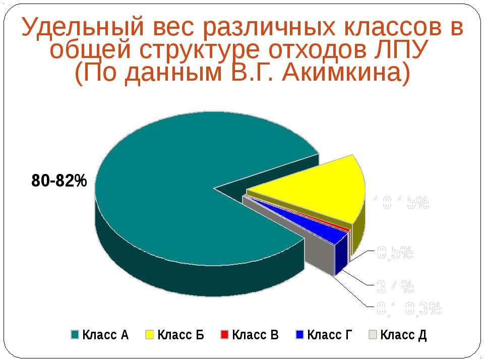 Удельный вес различных классов в общей структуре отходов ЛПУ (По данным В.Г. ...