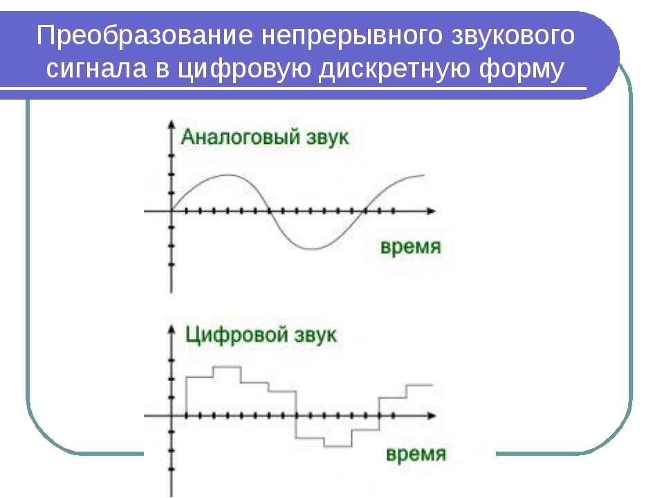 Преобразование непрерывного звукового сигнала в цифровую дискретную форму
