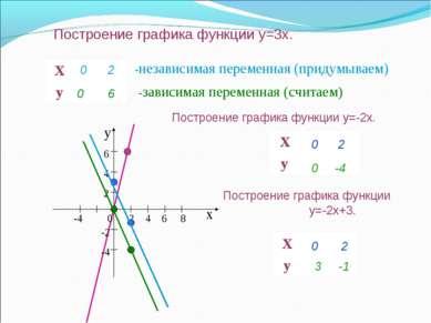Построение графика функции y=3x. -независимая переменная (придумываем) -завис...