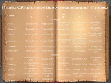 Бұрынғы КСРО-дағы қатерлі ісік ауруымен ауырғандардың құрылымы Страна Ранг I ...