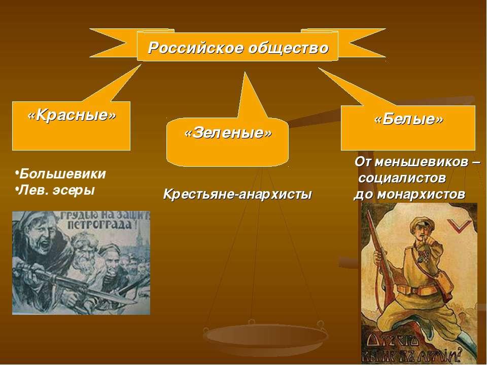Российское общество «Красные» «Зеленые» «Белые» Большевики Лев. эсеры От мень...