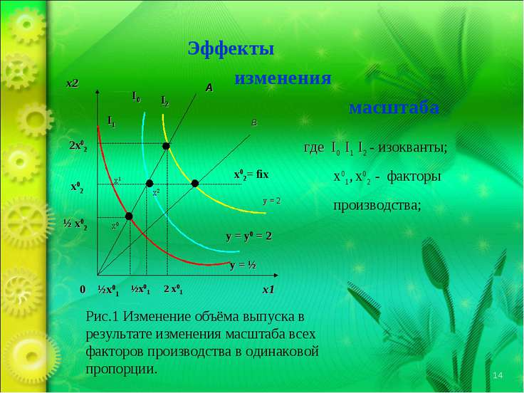 Эффекты изменения масштаба x2 x1 A B 2x02 x02 ½ x02 I1 I0 I2 x0 x1 x2 x02= fi...