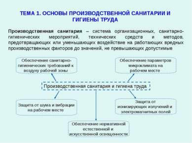 ТЕМА 1. ОСНОВЫ ПРОИЗВОДСТВЕННОЙ САНИТАРИИ И ГИГИЕНЫ ТРУДА Производственная са...