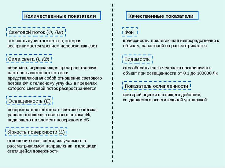 Количественные показатели Качественные показатели Световой поток (Ф, Лм) Сила...