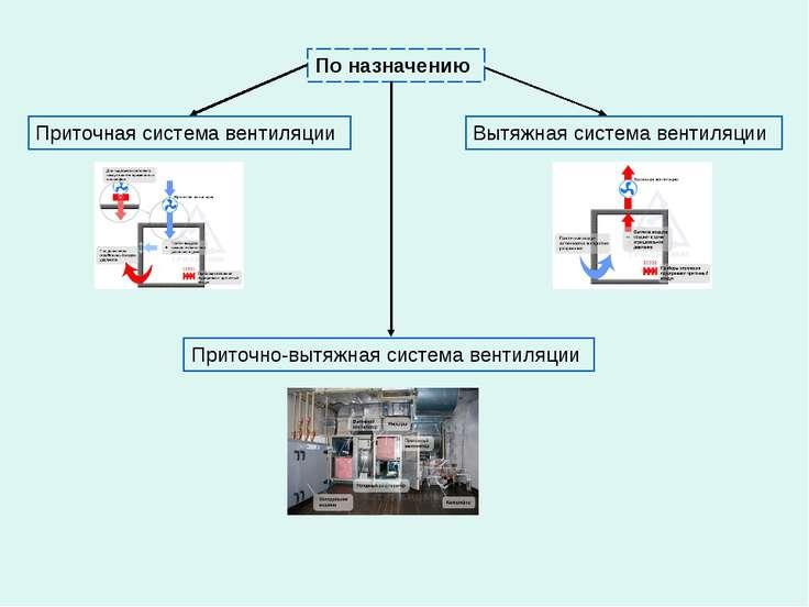По назначению Приточно-вытяжная система вентиляции Вытяжная система вентиляци...