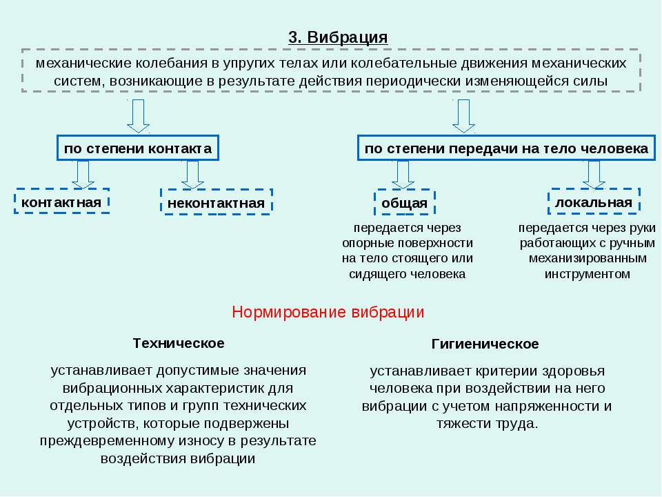 3. Вибрация механические колебания в упругих телах или колебательные движения...