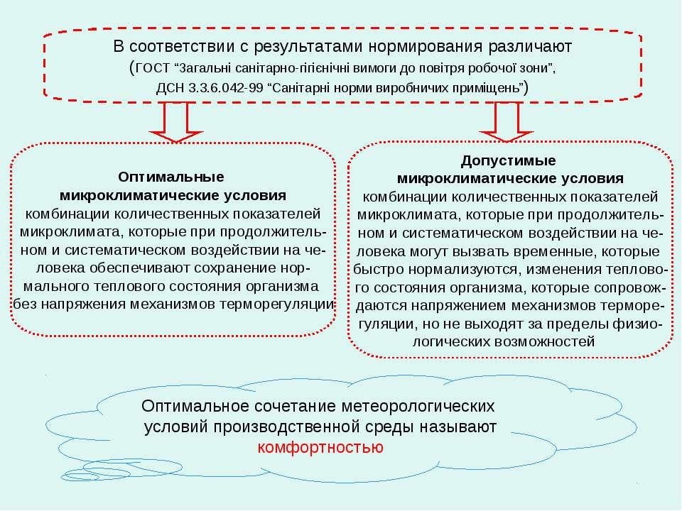 """В соответствии с результатами нормирования различают (ГОСТ """"Загальні санітарн..."""