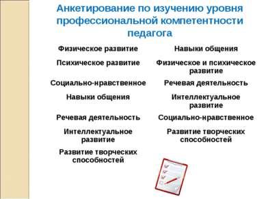 Анкетирование по изучению уровня профессиональной компетентности педагога Физ...