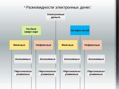 Разновидности электронных денег: