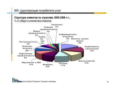 Адвокатское бюро Плешаков, Ушкалов и партнеры * Структура клиентов по отрасля...