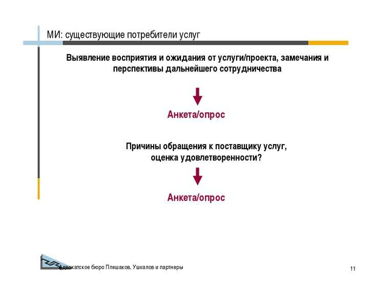 Адвокатское бюро Плешаков, Ушкалов и партнеры * Выявление восприятия и ожидан...