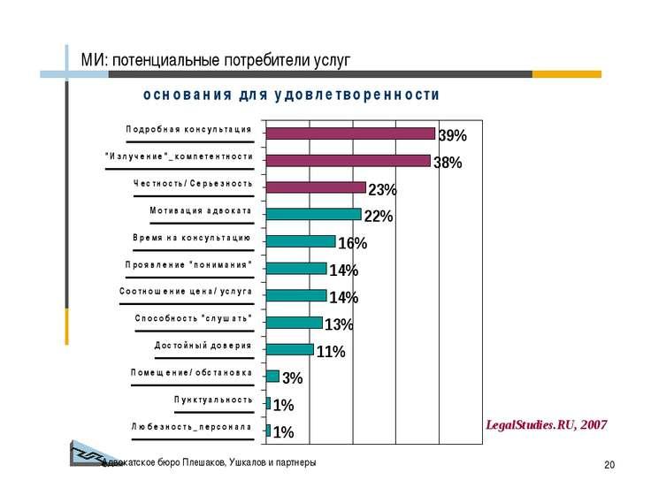 Адвокатское бюро Плешаков, Ушкалов и партнеры * МИ: потенциальные потребители...