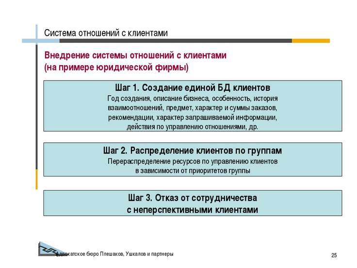 Адвокатское бюро Плешаков, Ушкалов и партнеры * Внедрение системы отношений с...