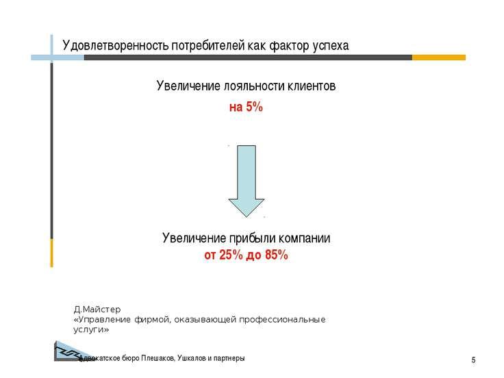 Адвокатское бюро Плешаков, Ушкалов и партнеры * Увеличение лояльности клиенто...