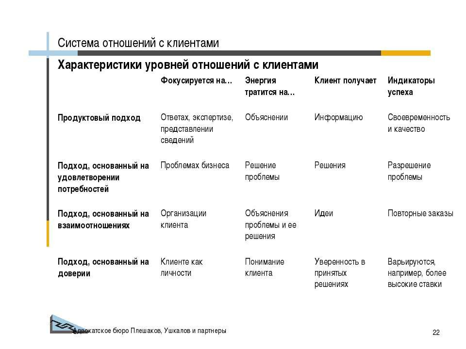 Адвокатское бюро Плешаков, Ушкалов и партнеры * Характеристики уровней отноше...
