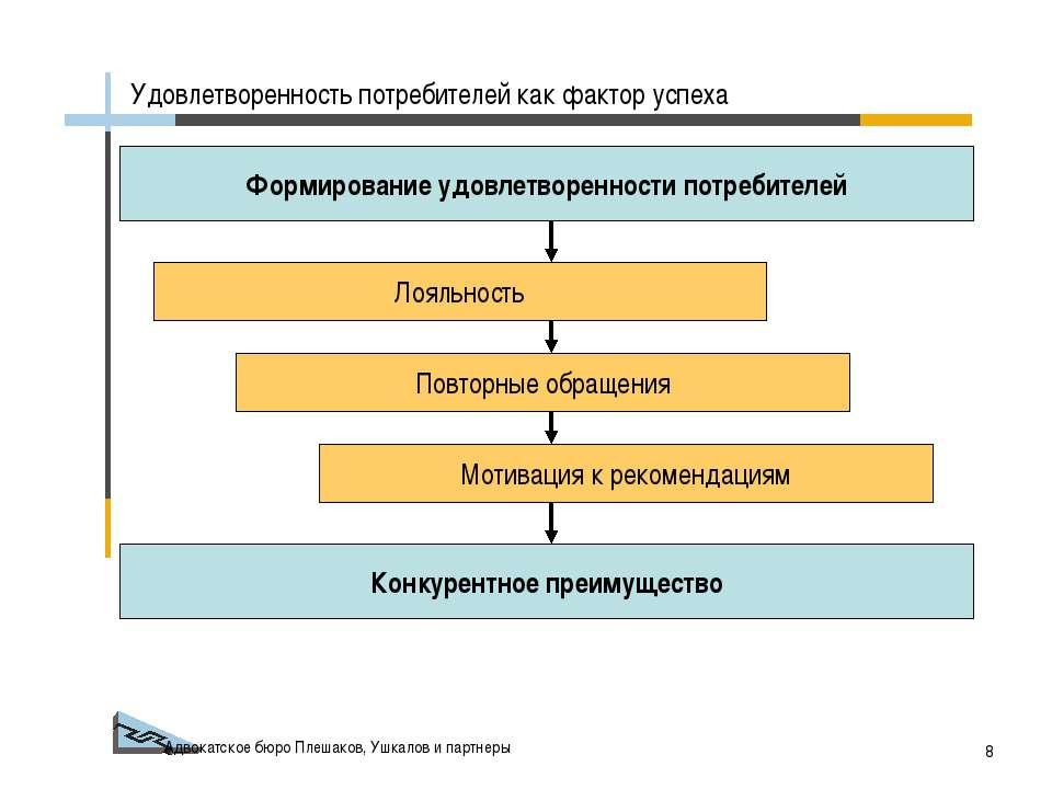 Адвокатское бюро Плешаков, Ушкалов и партнеры * Формирование удовлетворенност...