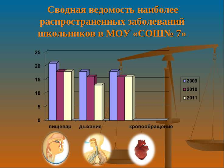 Сводная ведомость наиболее распространенных заболеваний школьников в МОУ «СОШ...