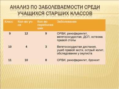 Класс Кол-во уч-ся Кол-во переболевших Заболевания 9 10 11 12 4 10 9 3 8 ОРВИ...