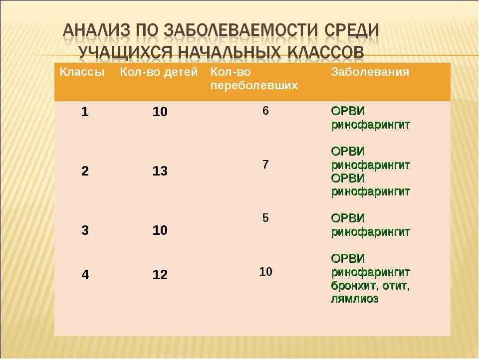 Классы Кол-во детей Кол-во переболевших Заболевания 1 2 3 4 10 13 10 12 6 7 5...
