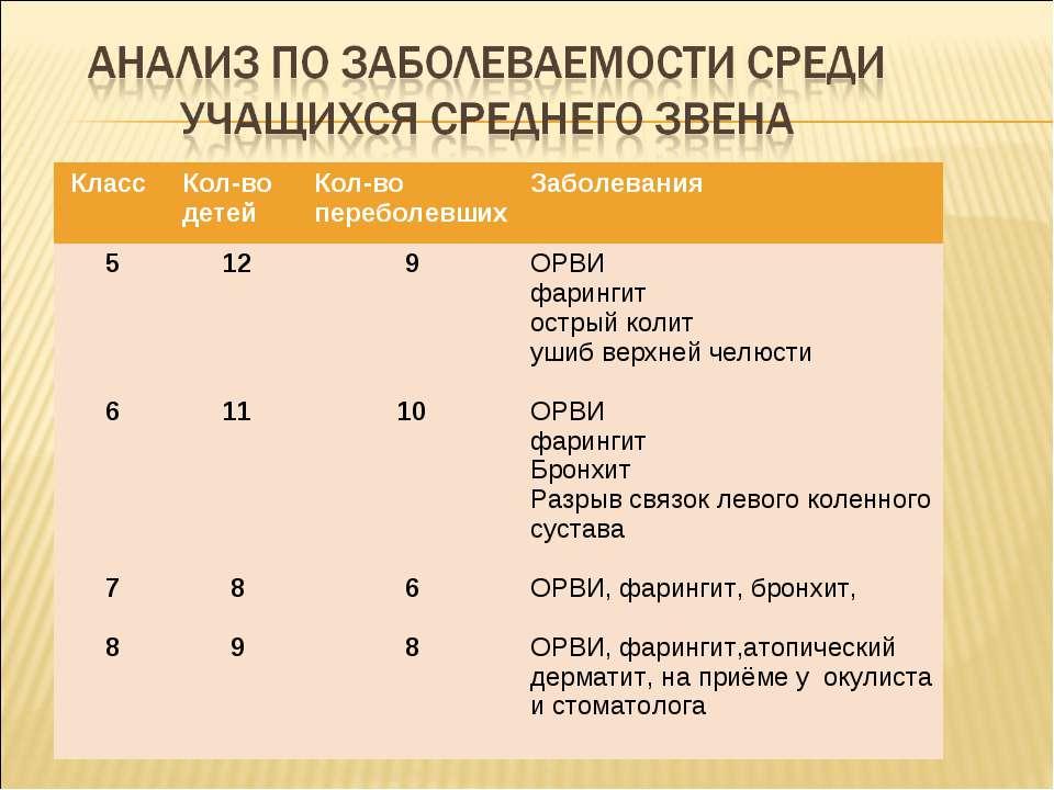 Класс Кол-во детей Кол-во переболевших Заболевания 5 6 7 8 12 11 8 9 9 10 6 8...