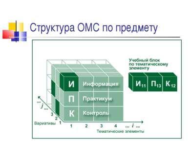 Структура ОМС по предмету