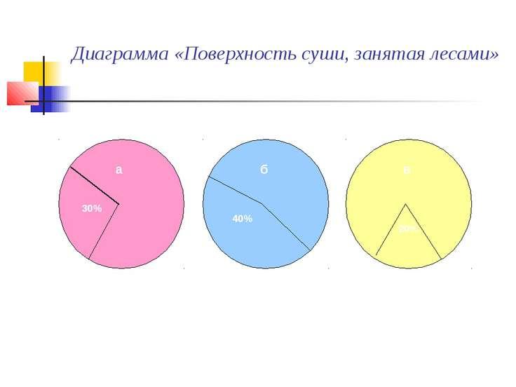 Диаграмма «Поверхность суши, занятая лесами» а – на планете; б – в России; в ...