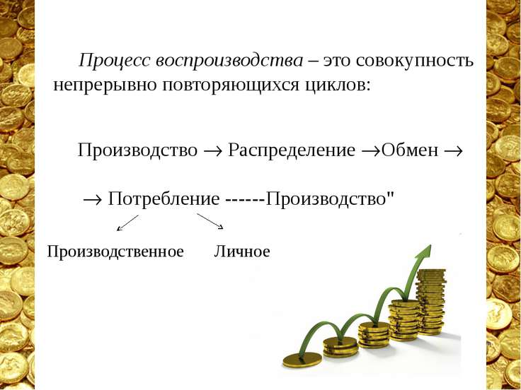 Процесс воспроизводства – это совокупность непрерывно повторяющихся циклов: П...