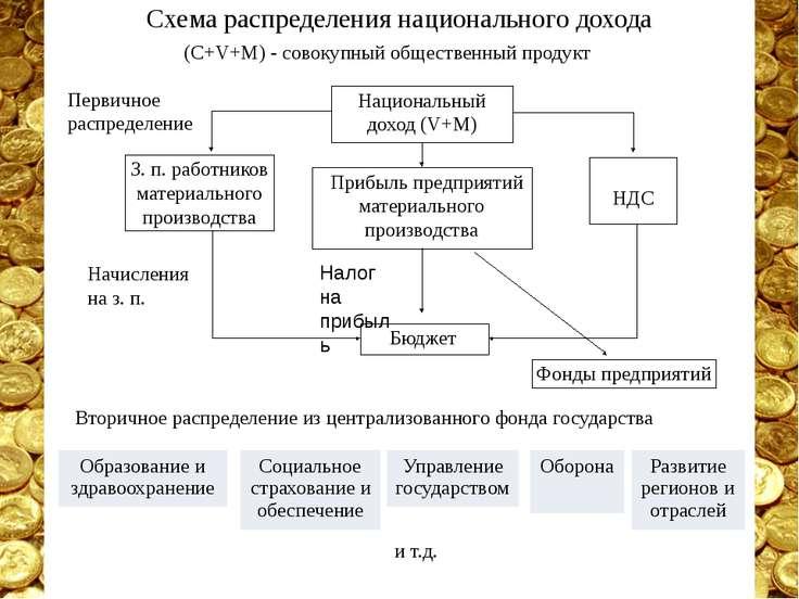 Схема распределения национального дохода (C+V+M) - совокупный общественный пр...