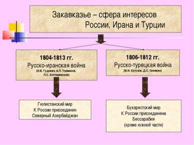 Закавказье – сфера интересов России, Ирана и Турции 1804-1813 гг. Русско-иран...