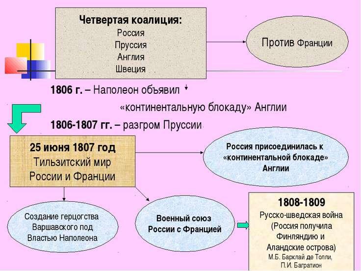 1806 г. – Наполеон объявил «континентальную блокаду» Англии 1806-1807 гг. – р...