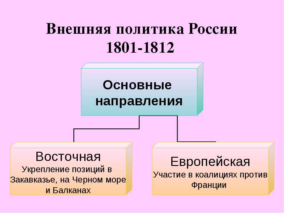 Внешняя политика России 1801-1812