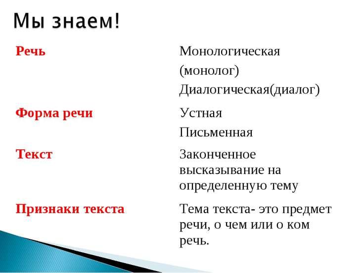 Речь Монологическая (монолог) Диалогическая(диалог) Форма речи Устная Письмен...