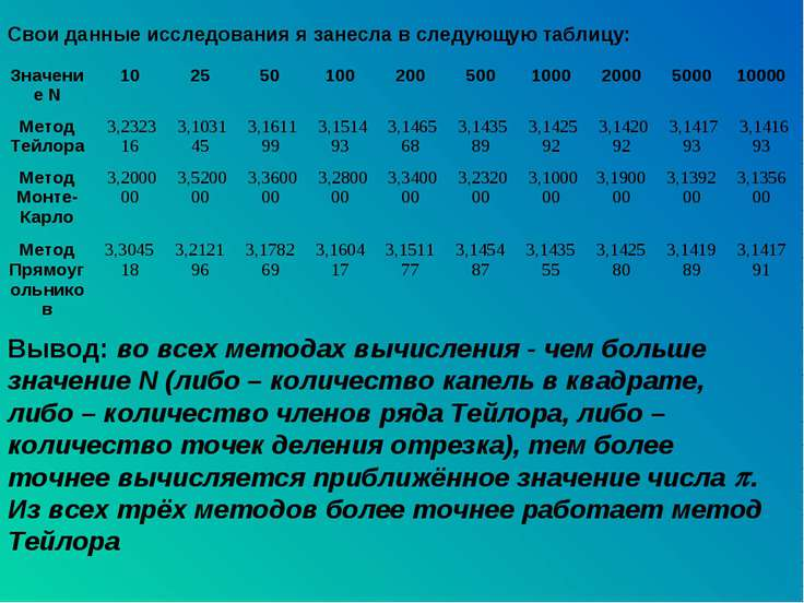 Свои данные исследования я занесла в следующую таблицу: Вывод: во всех метода...