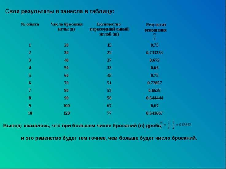 Результат отношения Свои результаты я занесла в таблицу: Вывод: оказалось, чт...