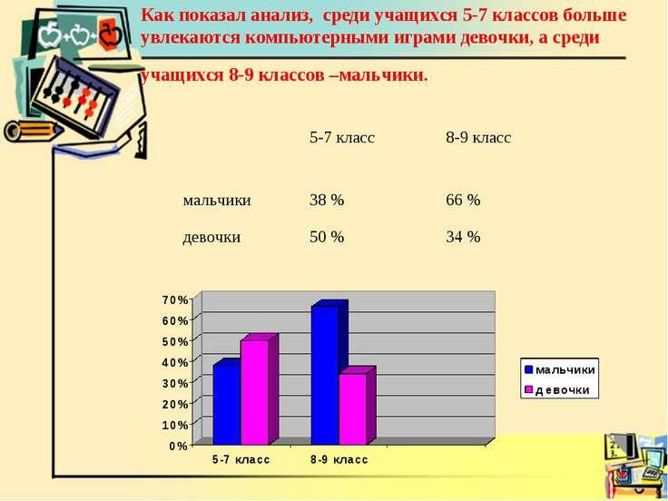 Как показал анализ, среди учащихся 5-7 классов больше увлекаются компьютерным...