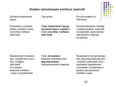 Формы организации учебных занятий Целевое назначение урока Тип урока Результа...
