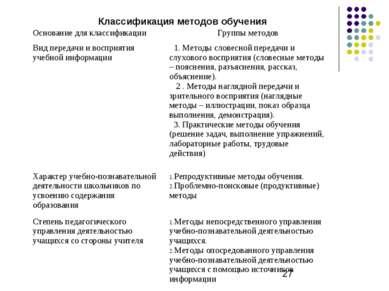 Классификация методов обучения Основание для классификации Группы методов Вид...
