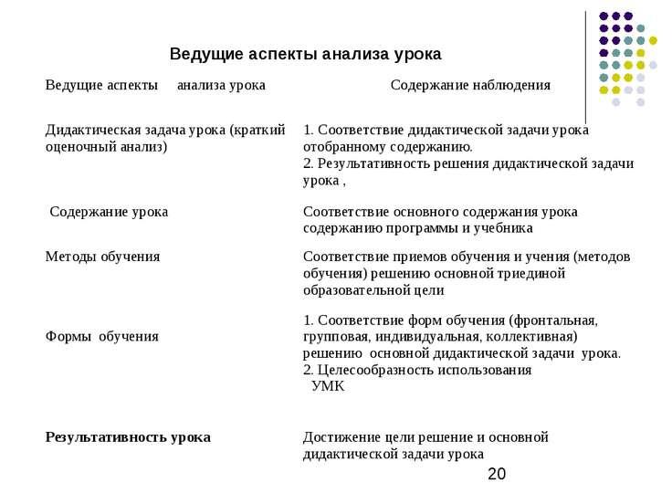 Ведущие аспекты анализа урока Ведущие аспекты анализа урока Содержание наблюд...