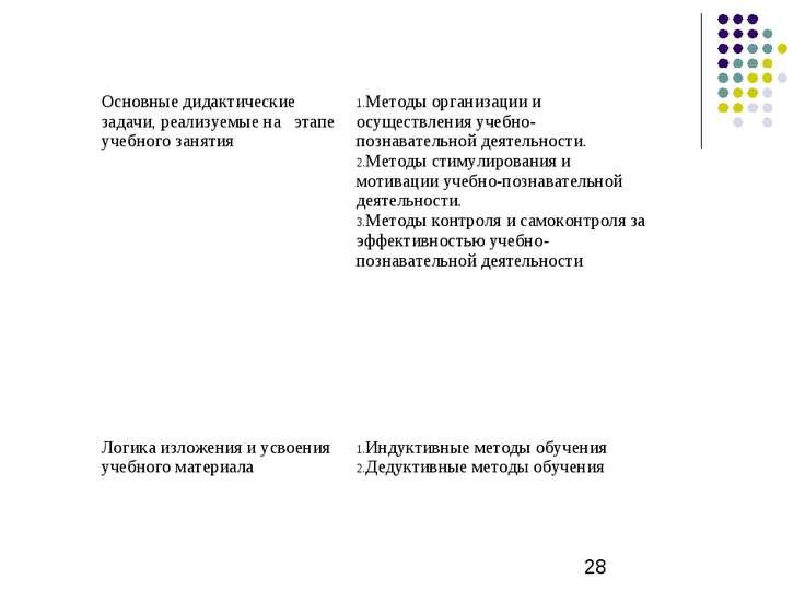 Основные дидактические задачи, реализуемые на этапе учебного занятия Методы о...