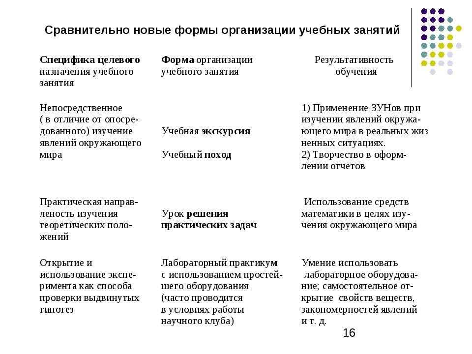 Сравнительно новые формы организации учебных занятий Специфика целевого назна...