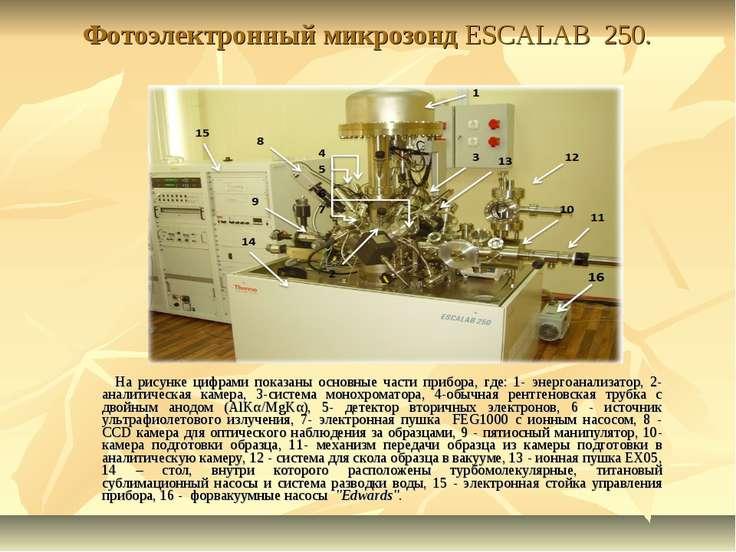 Фотоэлектронный микрозонд ESCALAB 250. На рисунке цифрами показаны основные ч...