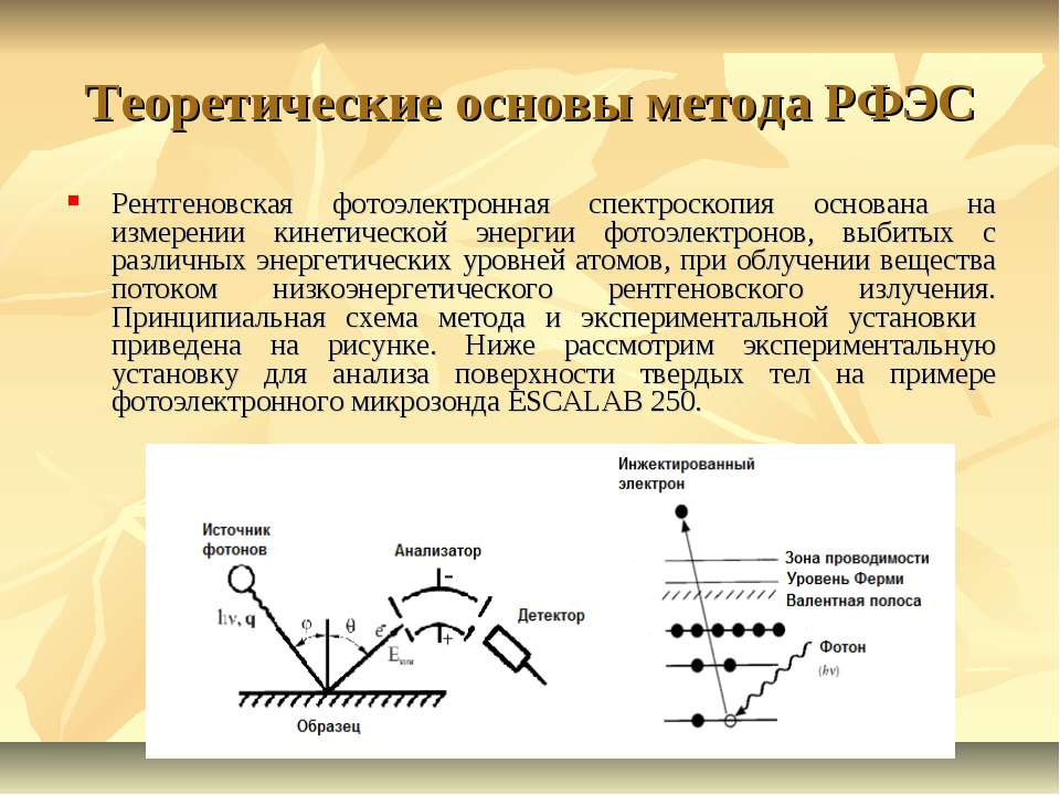 Теоретические основы метода РФЭС Рентгеновская фотоэлектронная спектроскопия ...