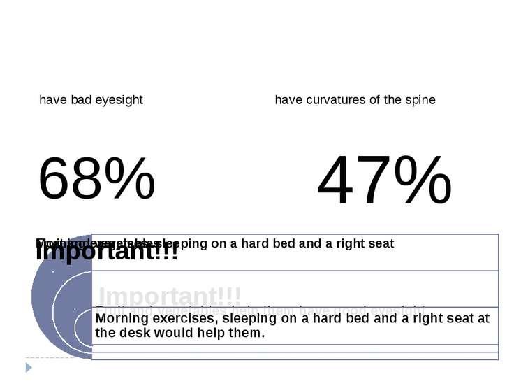 68% 47%