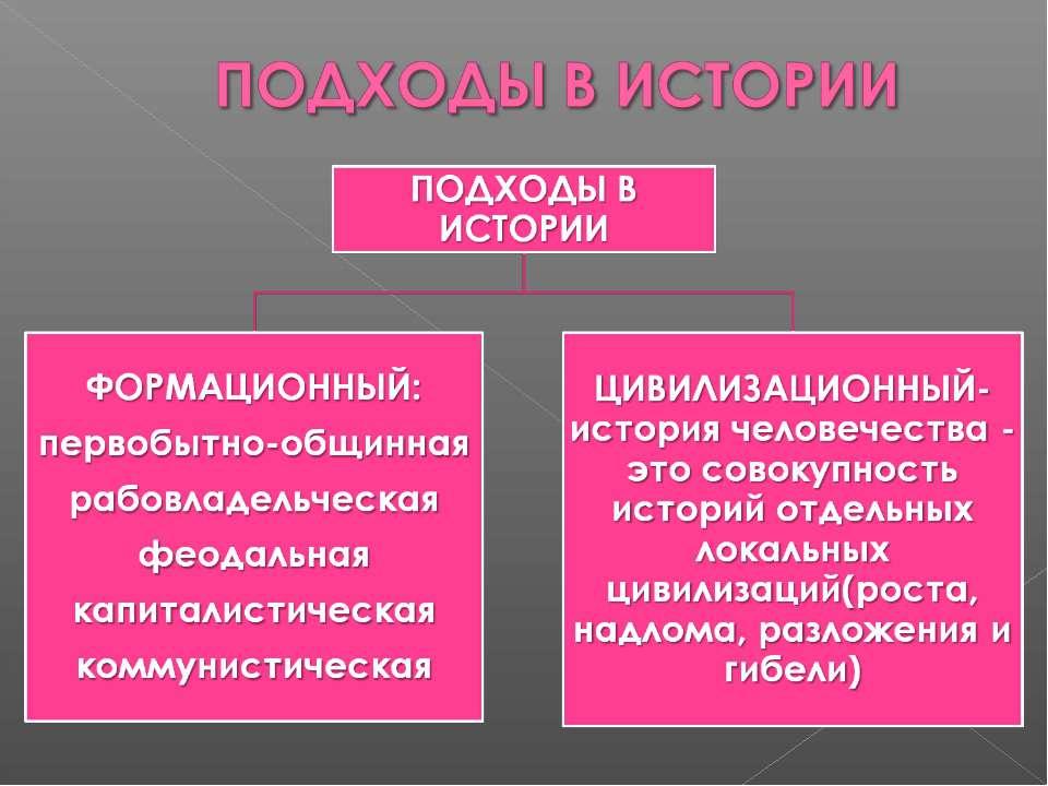 формационный и локально-цивилизованный подход таблица