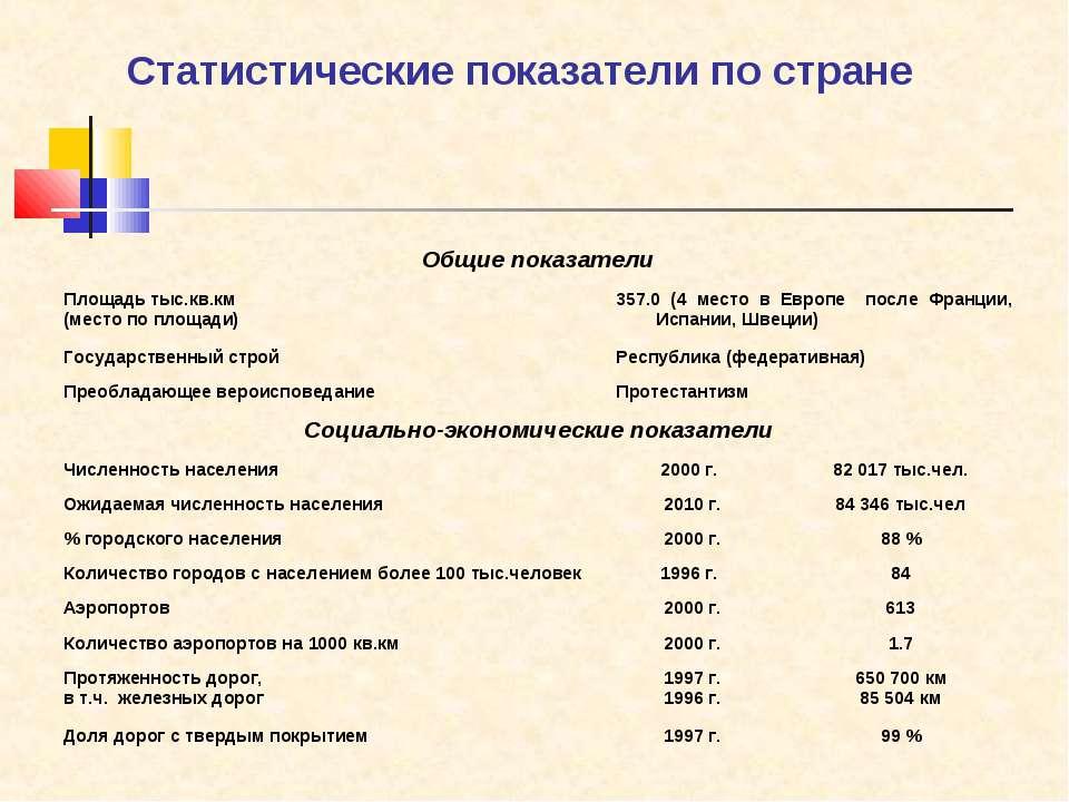 Статистические показатели по стране Общие показатели Площадь тыс.кв.км (место...