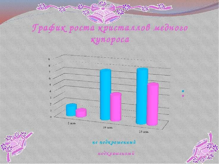 График роста кристаллов медного купороса не подкрашенный подкрашенный