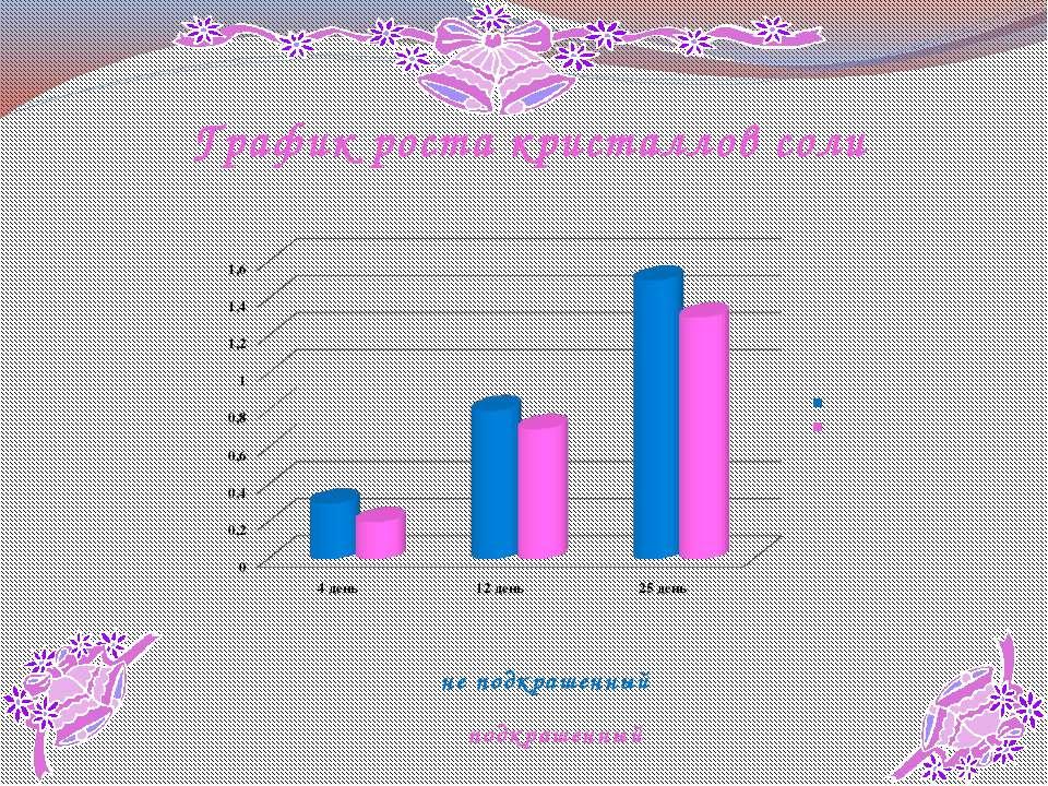 График роста кристаллов соли не подкрашенный подкрашенный