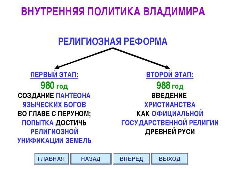 РЕЛИГИОЗНАЯ РЕФОРМА ПЕРВЫЙ ЭТАП: 980 год СОЗДАНИЕ ПАНТЕОНА ЯЗЫЧЕСКИХ БОГОВ ВО...
