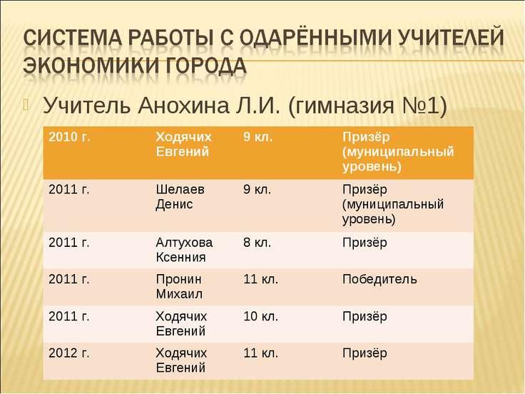 Учитель Анохина Л.И. (гимназия №1) 2010 г. Ходячих Евгений 9 кл. Призёр (муни...